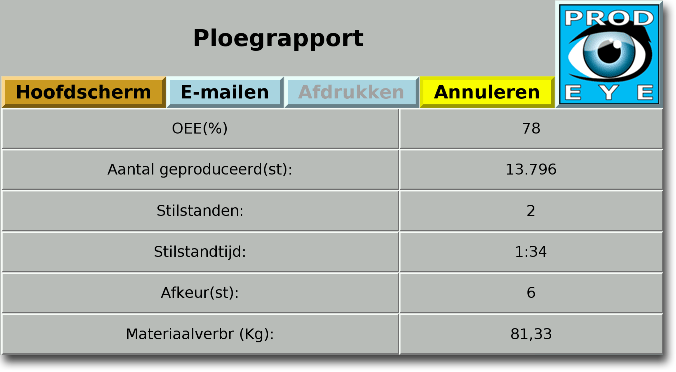prod-eye-rapportages-ploegrapport